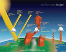 This NASA poster depicting the Earth's Energy Budget, with Activities, is available at http://science-edu.larc.nasa.gov/energy_budget