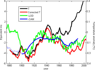 Time series of Earth's surface air temperature (black line) and time series corrected for the influence of human activities (red line), Earth's length of day (green line) and Earth's core angular momentum (blue line). Image credit: NASA/JPL-Université Paris Diderot - Institut de Physique du Globe de Paris