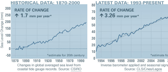 Rising sea levels due to global warming?