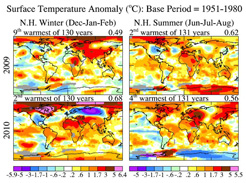 Seasonal mean temperatures during the two most recent summers and winters relative to the mean temperature from 1951 to 1980, which serves as a reference period