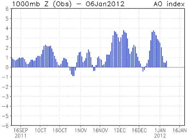 "So far in the winter of 2011-2012, the ""AO Index"" has been mostly positive, signaling a strong Arctic Oscillation. ""Compare this to last year's negative AO Index and you can see the difference between the two winters,"" notes Patzert."