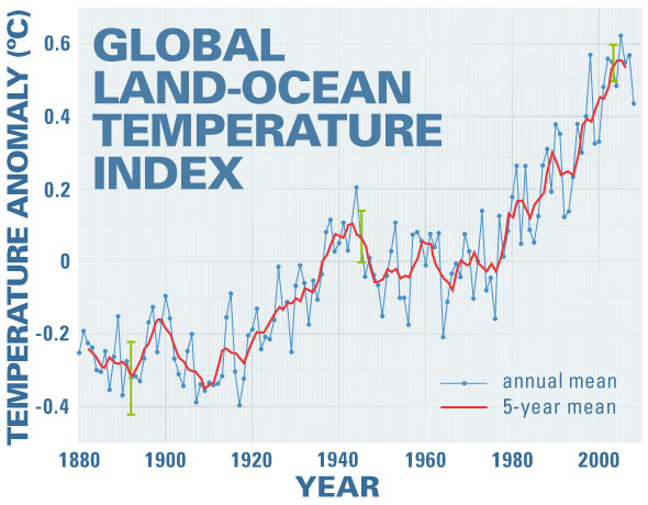 NASA : Climate news rising global temperature