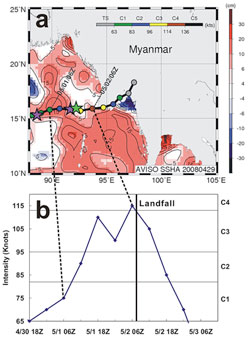 Cyclone Nargis' rapid growth, as a result of pre-heated water in the nearby ocean. Copyright 2009 American Geophysical Union. Reproduced/modified by permission of American Geophysical Union.