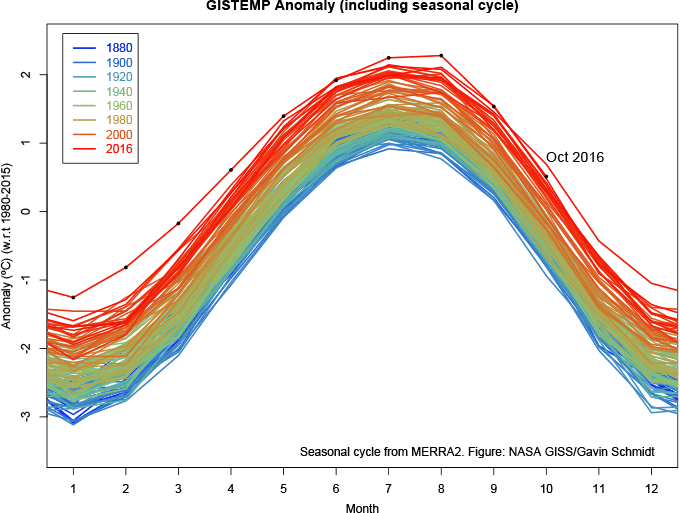 GISTEMP Anomaly (including seasonal cycle)