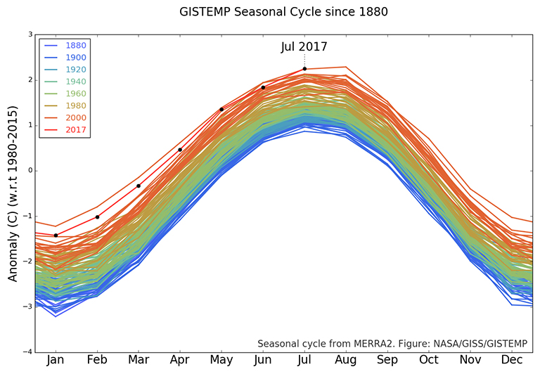 The GISTEMP monthly temperature anomalies superimposed on a 1980-2015 mean seasonal cycle.
