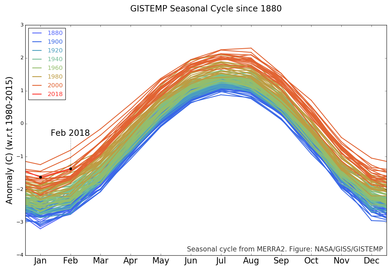 The GISTEMP monthly temperature anomalies superimposed on a 1980-2015 mean seasonal cycle. View larger image or PDF.