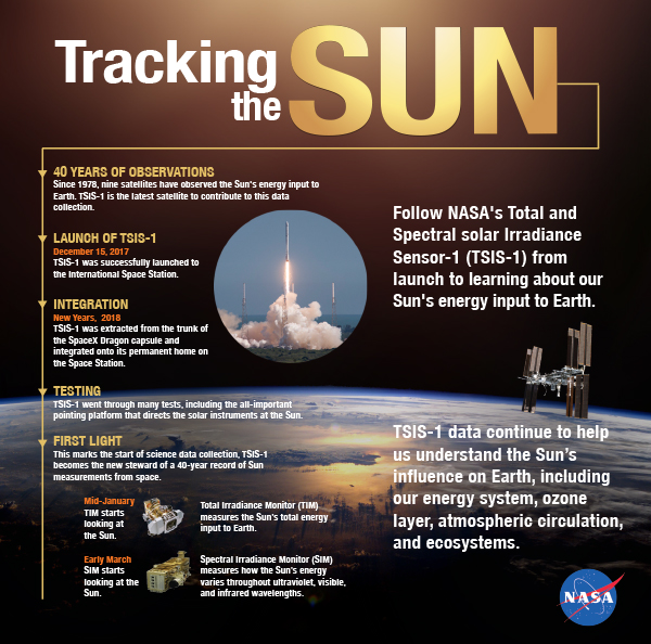 Follow NASA's TSIS-1 from its launch to its installation onboard the International Space Station to its collection of science data.