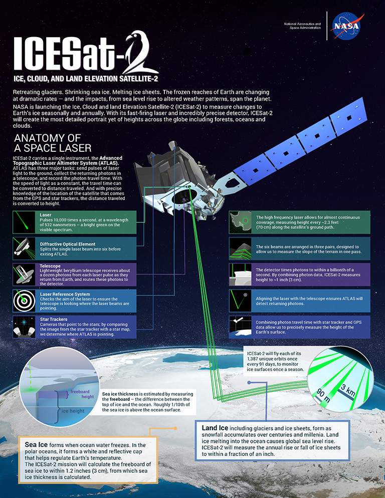 NASA's Ice, Cloud and land Elevation Satellite-2 (ICESat-2) will measure height with a laser instrument that features components designed to provide precise data.