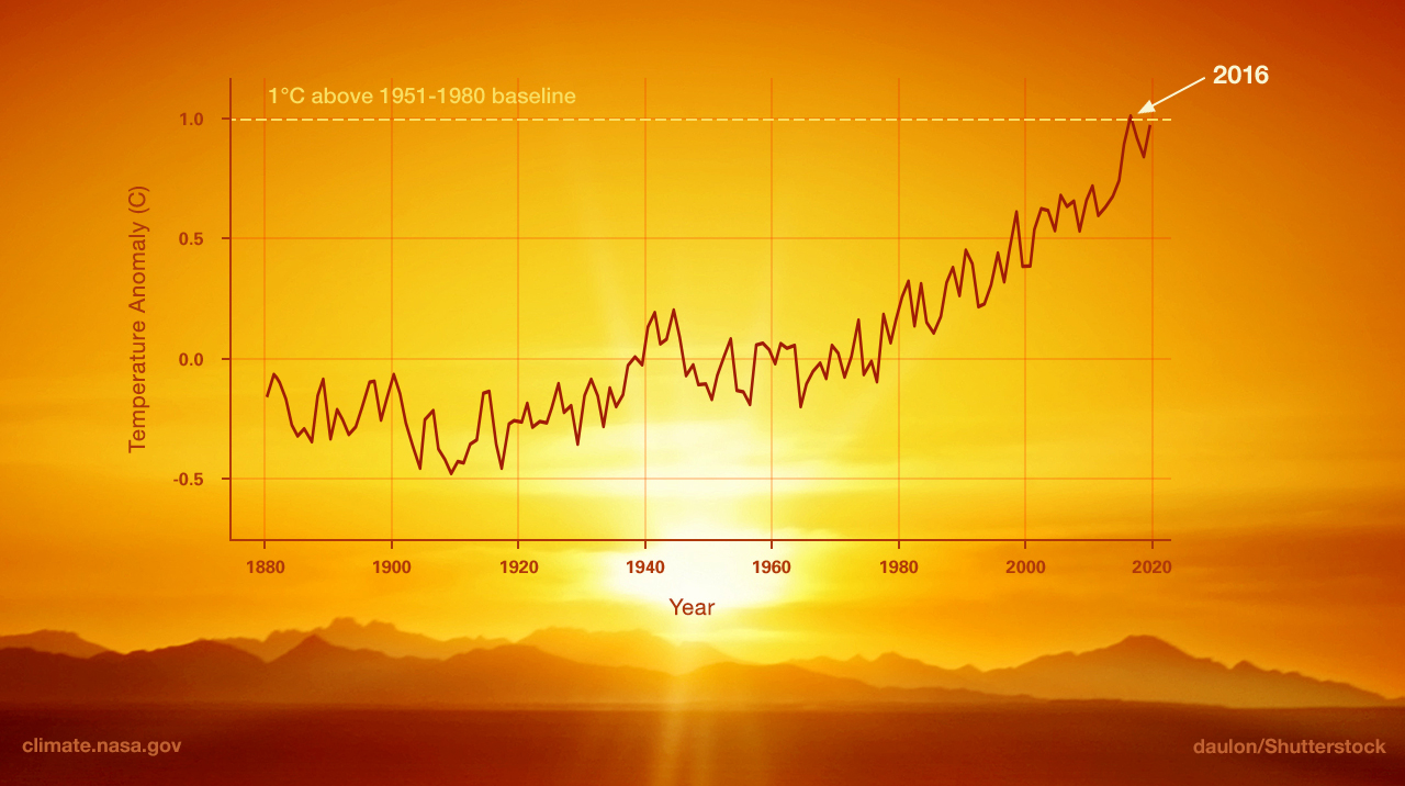 This graph illustrates the change in global surface temperature relative to 1951-1980 average temperatures.