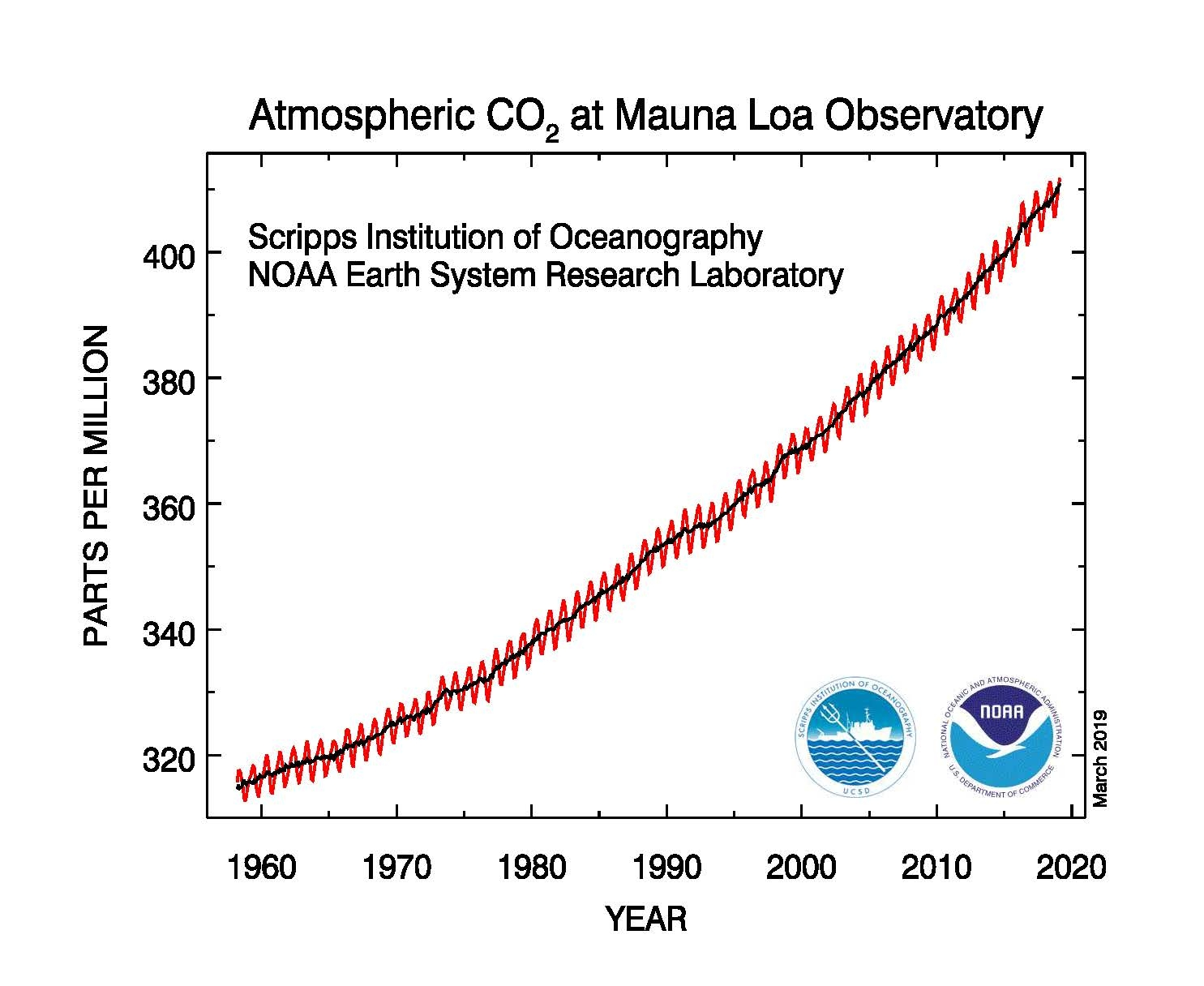 A chart showing the steadily increasing concentrations of carbon dioxide in the atmosphere (in parts per million)