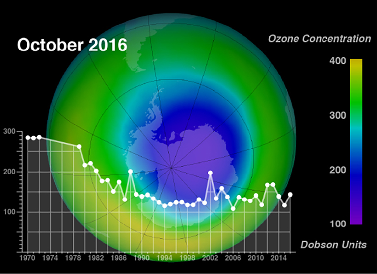 Aura's Ozone Monitoring Instrument (OMI) continues to observe stratospheric ozone, a record begun in 1970 with Nimbus-4/Backscatter Ultraviolet (BUV).
