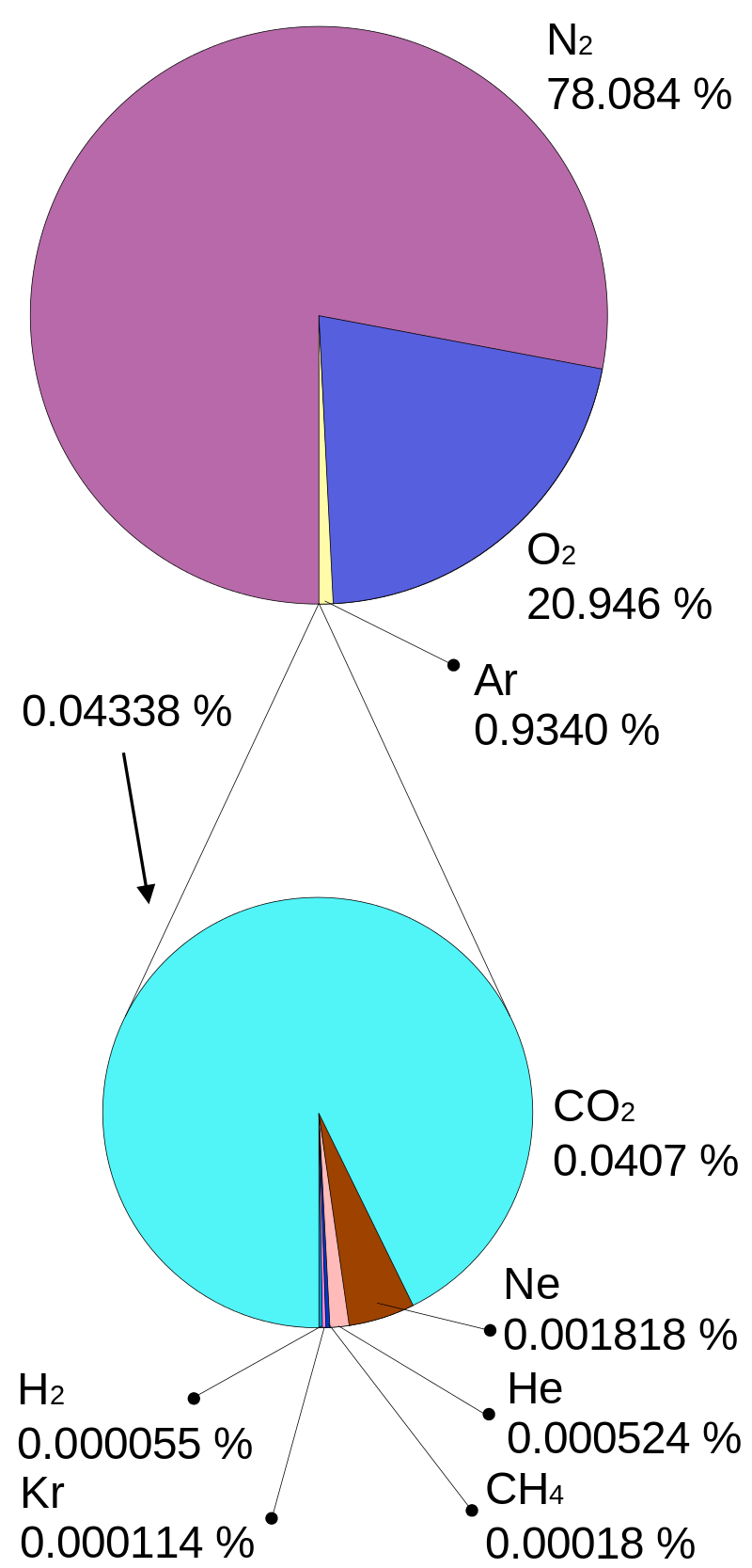 Composition of Earth's atmosphere by volume