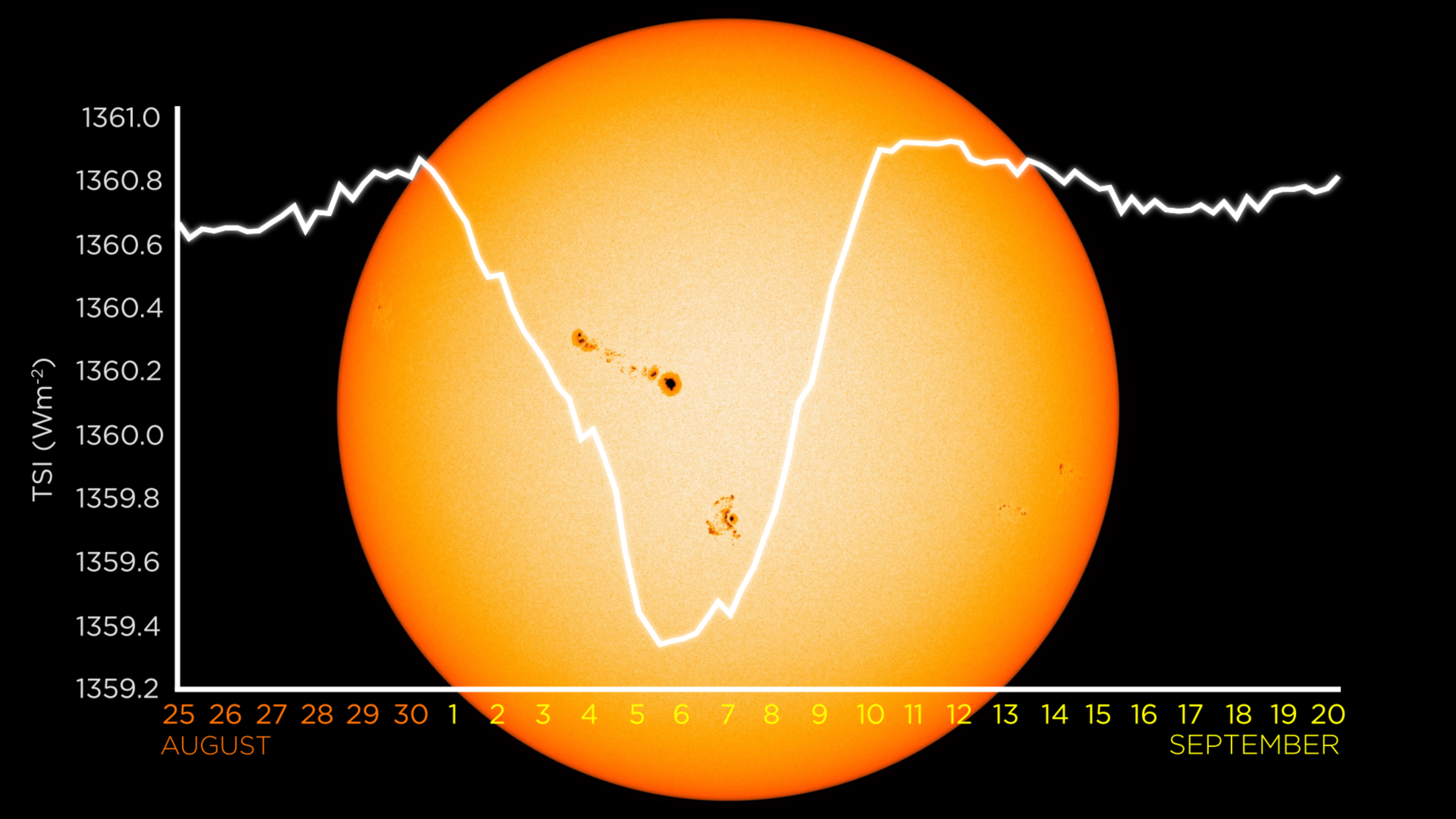 Total solar irradiance chart