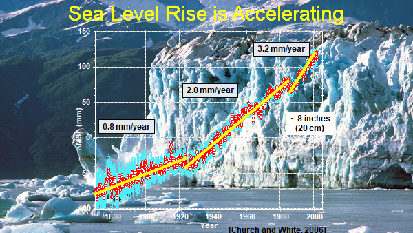 sea level graph