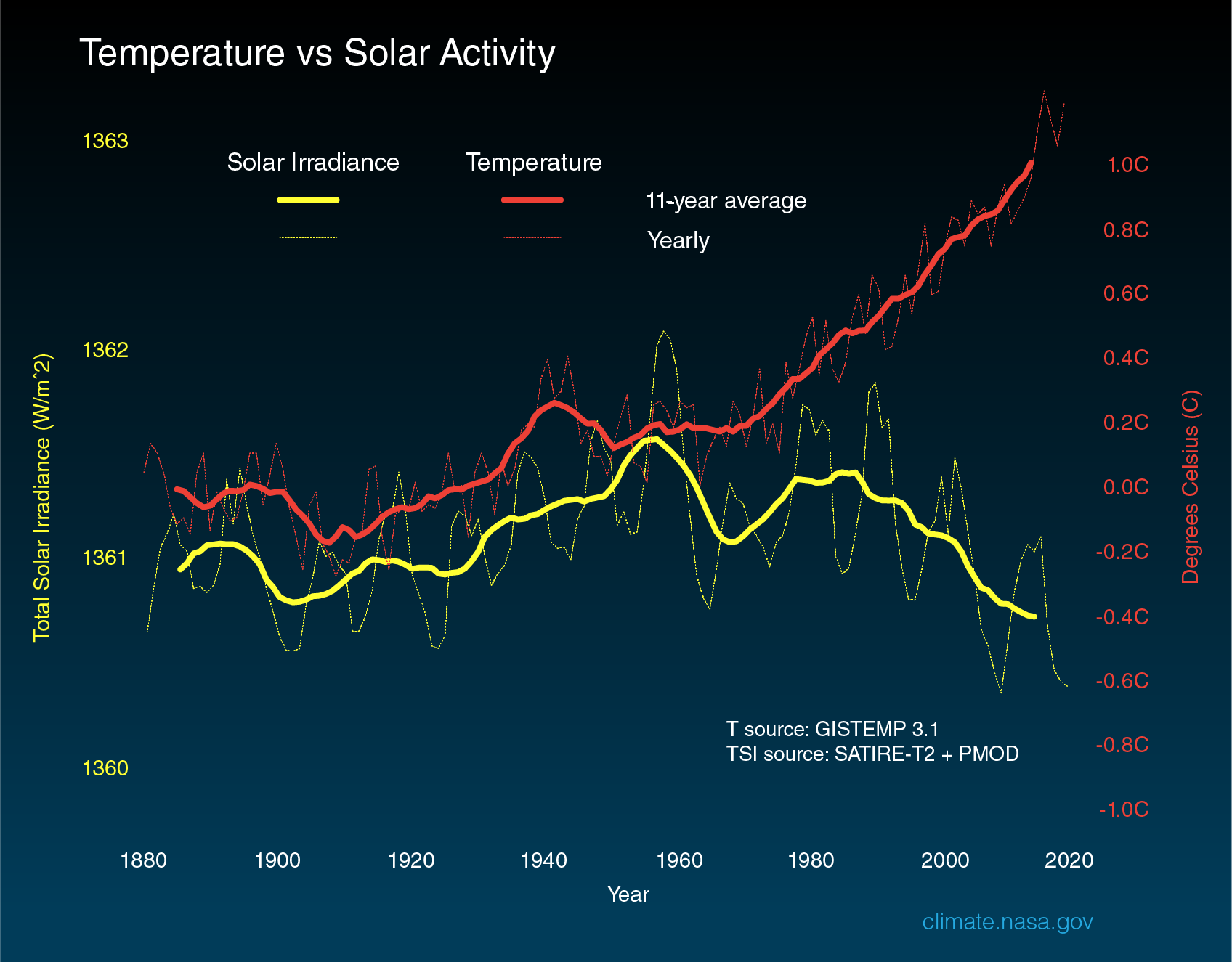 temperature vs solar activity updated July 2020