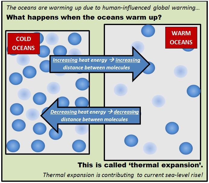 Diagram explaining the concept of thermal expansion of the ocean.