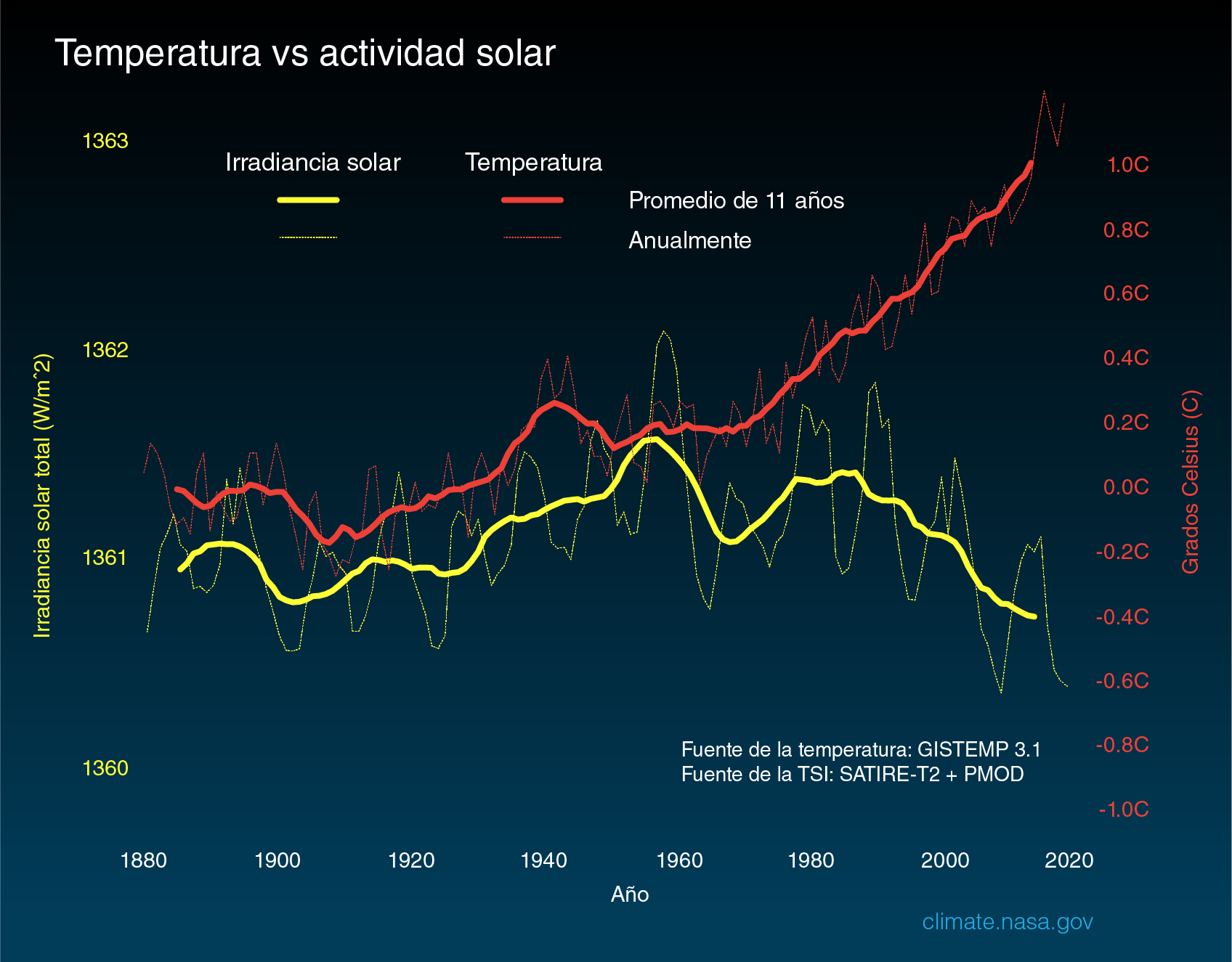 Temperature vs Solar Activity - Spanish