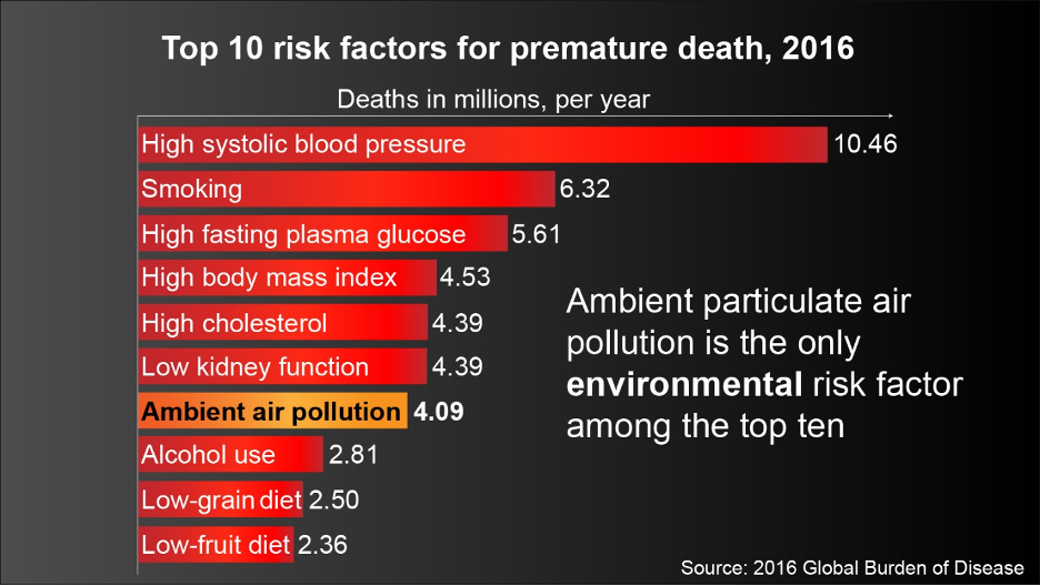 Ambient particulate matter air pollution kills more than four million people worldwide every year.