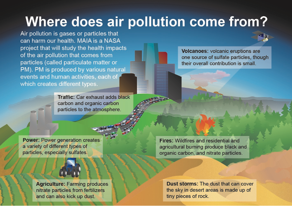 Particulate matter air pollution has numerous sources, both natural and human-produced.