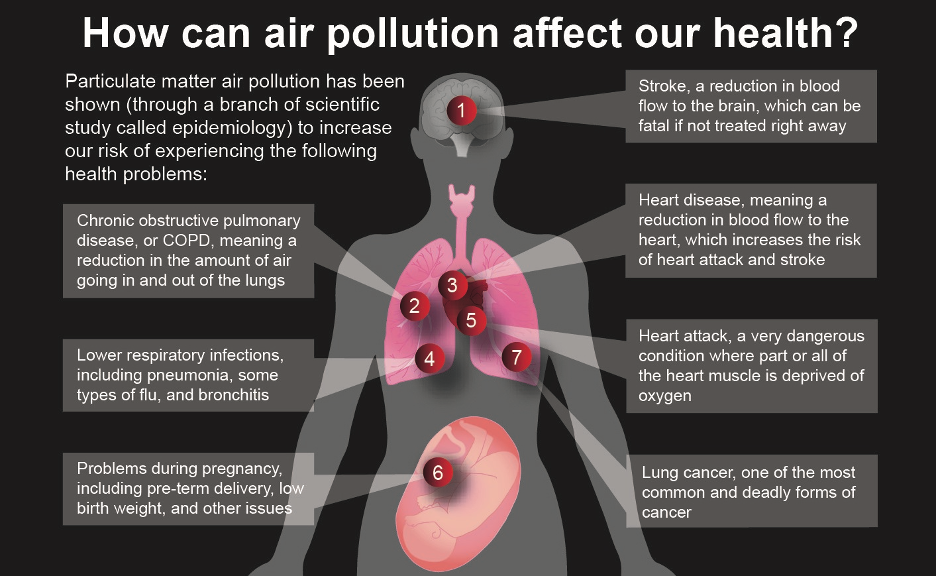 Particulate matter air pollution is associated with numerous adverse health effects.