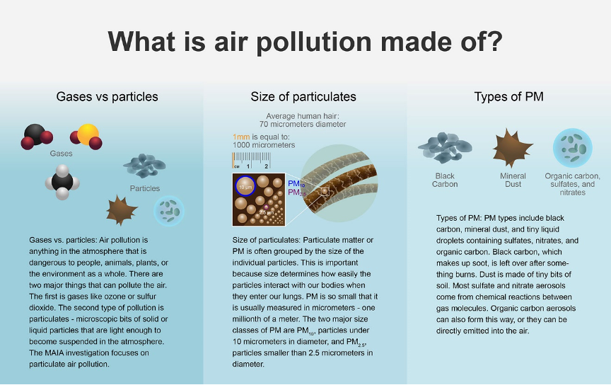 Particulate matter air pollution is complex, consisting of various sizes and types, and resulting in differing health effects.