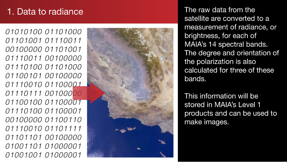 1. Data to radiance: The raw data from the satellite are converted to a measurement of radiance, or brightness, for each of MAIA's 14 spectral bands.
