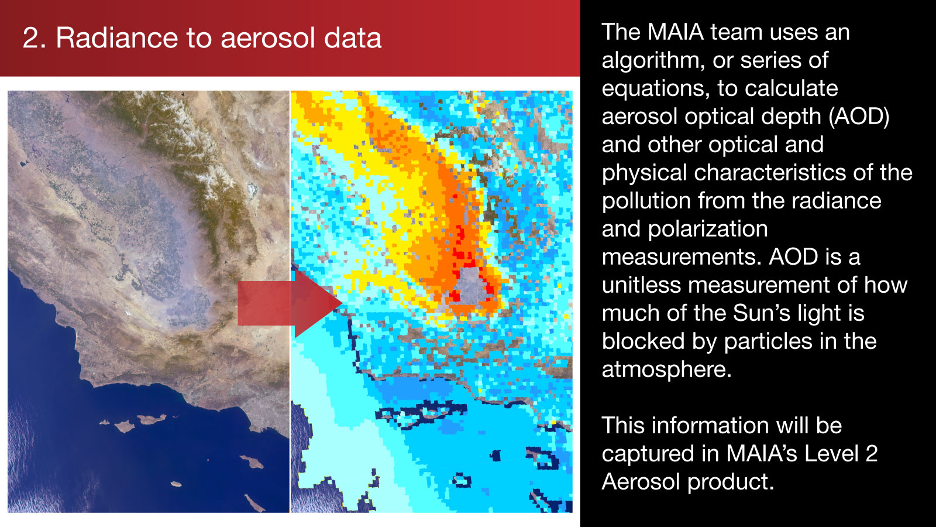 2. Radiance to aerosol data: The MAIA team uses an algorithm, or series of equations, to calculate aerosol optical depth (AOD) and other optical and physical characteristics of the pollution from the radiance and polarization measurements.