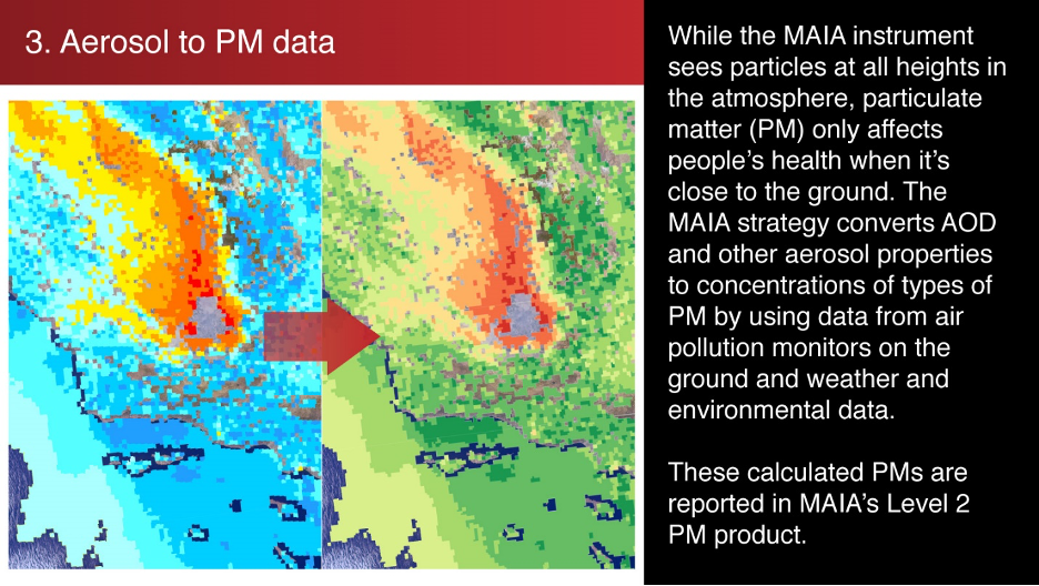 3. Aerosol to PM data: MAIA will convert AOD and other aerosol properties to concentrations of all types of PM by using data from air pollution monitors on the ground and weather and environmental data.