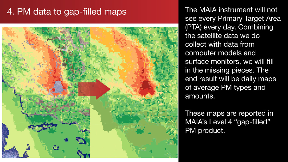 4. PM data to gap-filled maps: Combining the satellite data MAIA collects with data from computer models and surface monitors, the team will fill in the missing pieces.