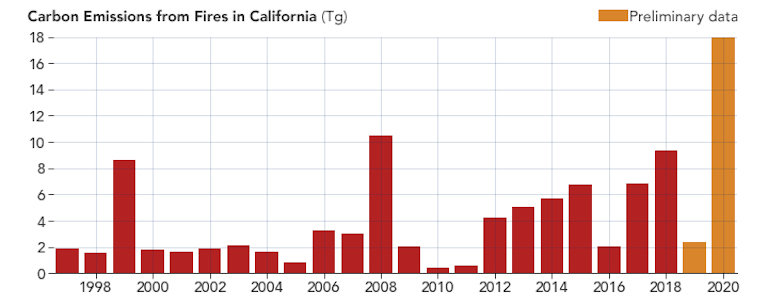Chart showing carbon emissions from California fires from 1997 to 2020, with record emissions happening in 2020
