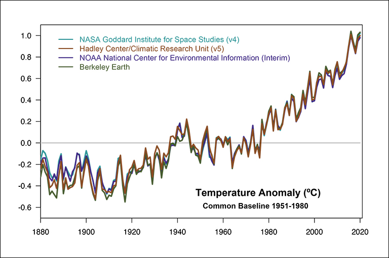 Comparison of four independent methods for estimating global temperature anomalies: NASA GISTEMP, NOAA NCEI, Hadley Centre/Climatic Research Unit (UK) and Berkeley Earth
