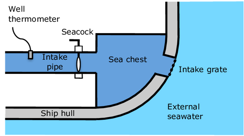Schematic of a typical engine cooling water intake system on a modern merchant vessel