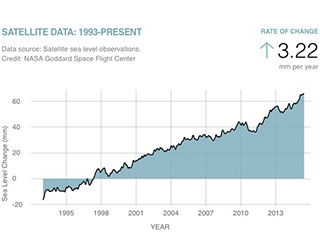 An indicator of current global sea level as measured by satellites; updated monthly.