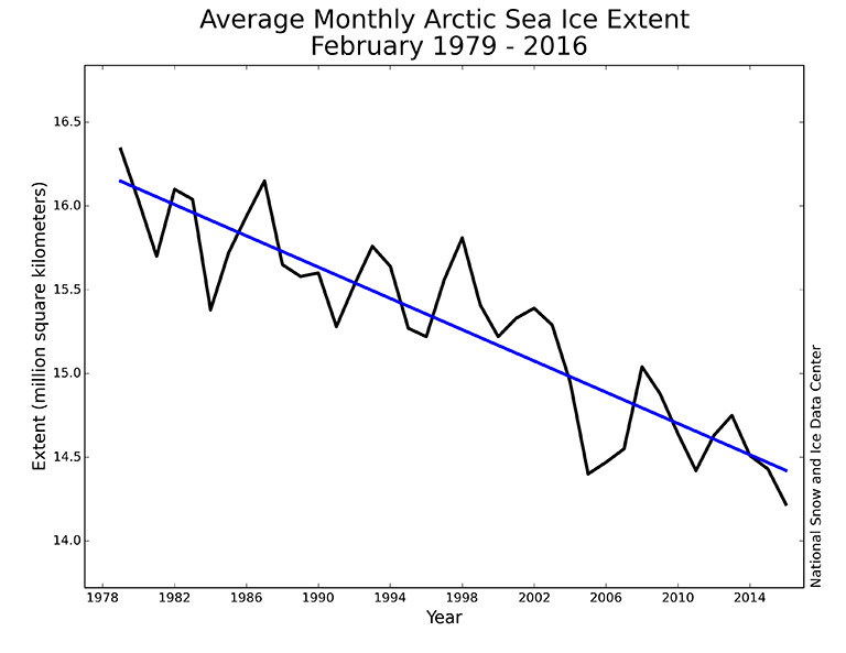 Monthly February sea ice extent for 1979 to 2016 shows a decline of 3.0 percent per decade. Credit: National Snow and Ice Data Center.