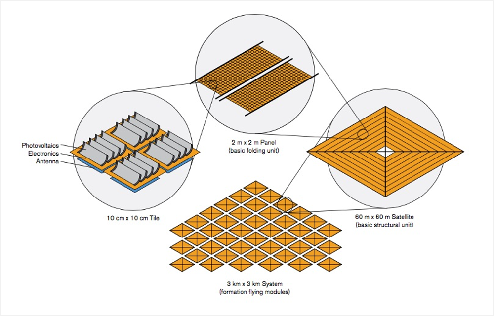 The SSPI design calls for 400 tiles per panel, 900 panels per satellite and 2,500 satellites flying in close formation in a square pattern that is nearly 2 miles (3 kilometers) on each side.