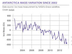An indicator of the current volume and the Antarctica and Greenland ice sheets using data from NASA's Grace satellite.