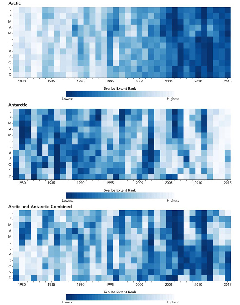 Three figures that show sea-ice-extent rankings by year for each month, from January­ through December, over the period spanning from 1979 to 2015, for the Arctic (top), Antarctic (middle) and globally (bottom).