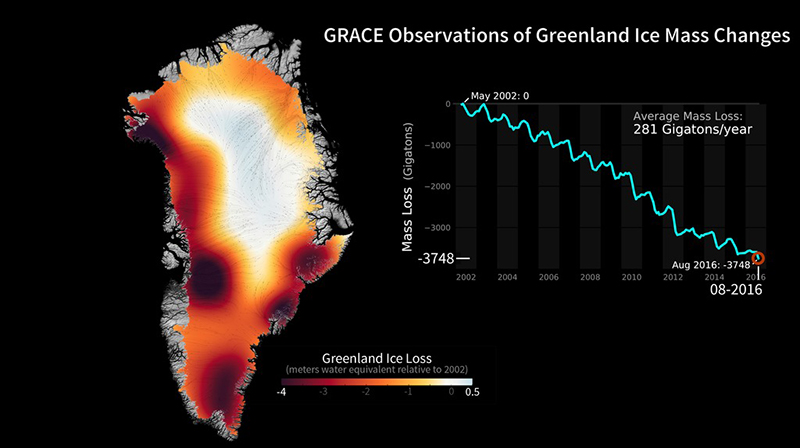 Melting ice sheets and glaciers contribute two-thirds of the increase to global sea level. For 18 years, the GRACE and GRACE-FO satellites have tracked changes in Earth's gravity field to measure the mass lost from land ice.