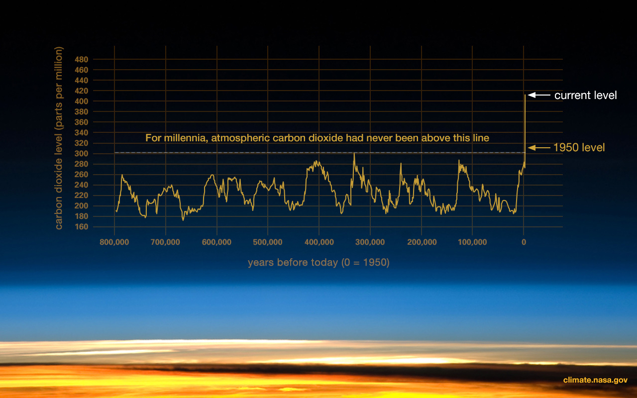 This graph, based on the comparison of atmospheric samples contained in ice cores and more recent direct measurements, provides evidence that atmospheric CO2 has increased since the Industrial Revolution. (Source: [[LINK||http://www.ncdc.noaa.gov/paleo/icecore/||NOAA]])