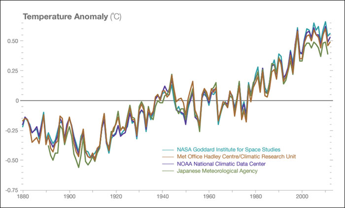 Climate change WILL be proven 232_Temp_anomaly