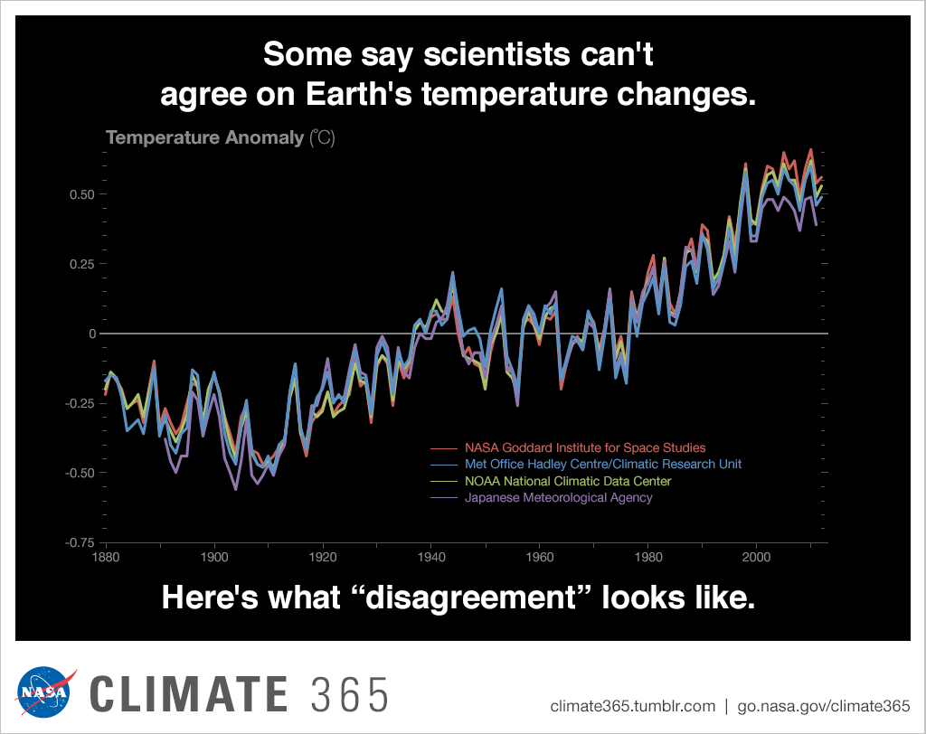 Image result for nasa temperature data earth climate change