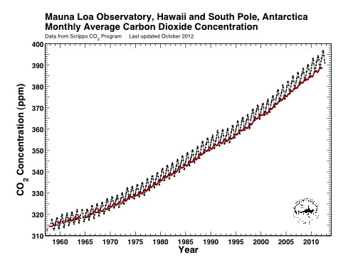 This version of the Keeling curve shows the ongoing rise in atmospheric CO2 concentrations and the similarity of measurements taken on Hawaii's Mauna Loa (black) and at the South Pole (red).