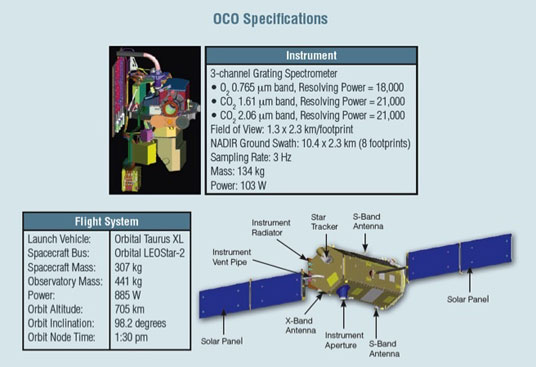 OCO-2 specifications