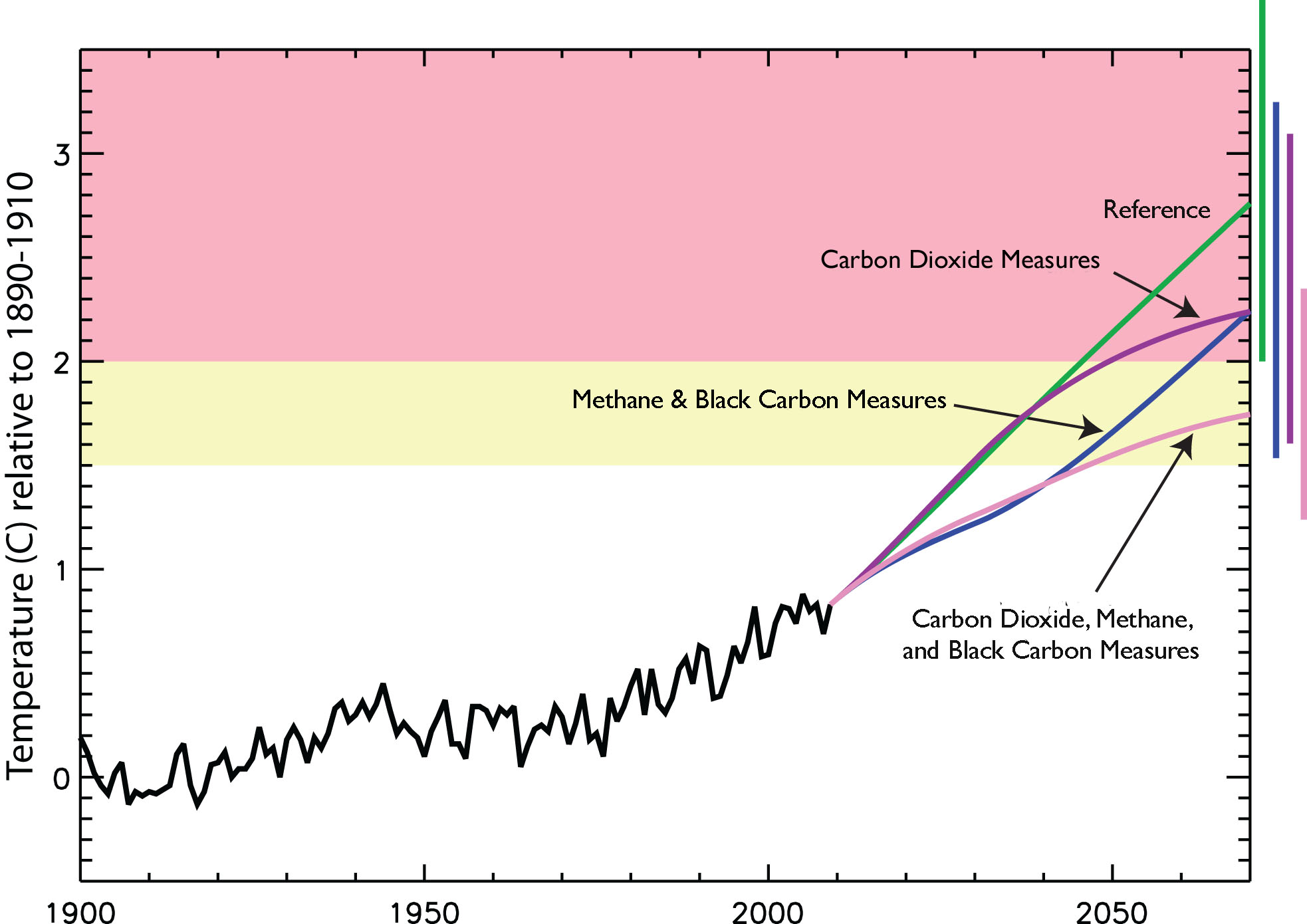 carbon credit global warming Voluntary carbon offsets are a 'wild west' market ripe for fraud, exaggeration, and poorly run projects that probably do little to ease global warming.