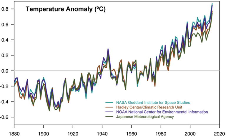 Scientific Consensus Facts Climate Change Vital Signs Of The Planet