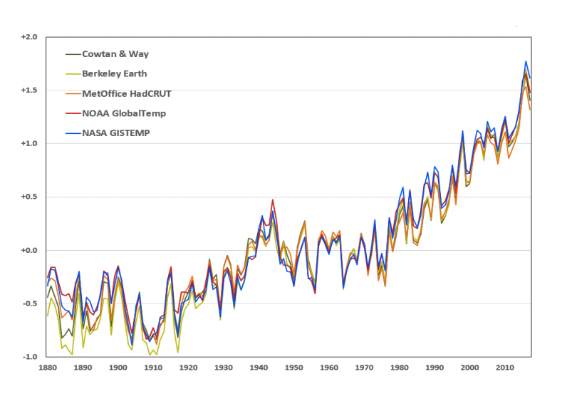 Temperature data showing rapid warming
