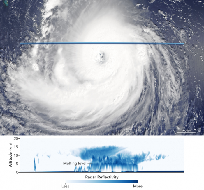 This natural-color image shows Hurricane Florence as captured by the Moderate Resolution Imaging Spectroradiometer (MODIS) instrument on the Aqua satellite on Sept. 11, 2018. The second image, acquired by the CloudSat satellite on the same day, shows a cross-section of how the storm would look if it had been sliced near the middle and viewed from the side.