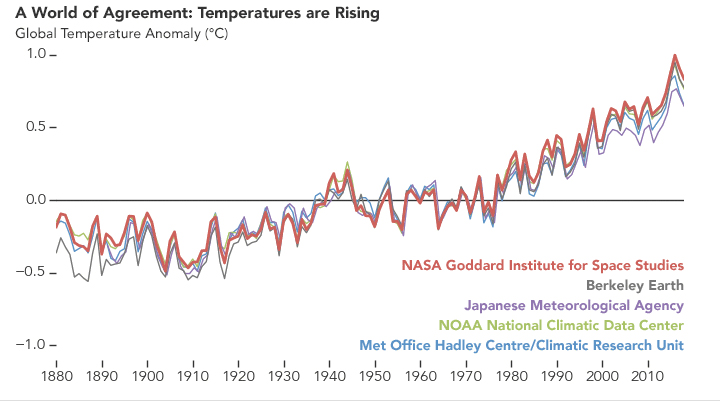 Review Shows Big Increase In Science >> Scientific Consensus Facts Climate Change Vital Signs Of The Planet