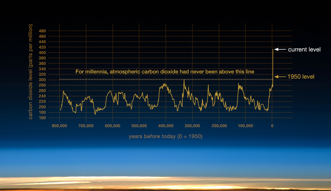 Evidence Facts Climate Change Vital Signs Of The Planet