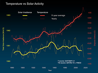 temp vs solar activity